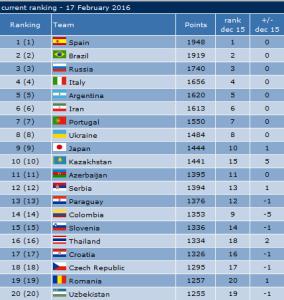 futsal ranking